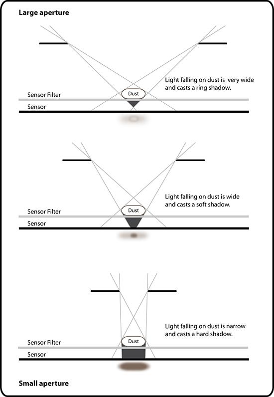 Sensördeki Tozlar Küçük Değerli Diyaframda Neden Daha Fazla Görünür?