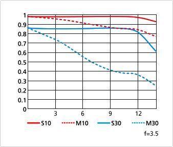 MTF Lens Grafiği Nedir ve Nasıl Okunur?