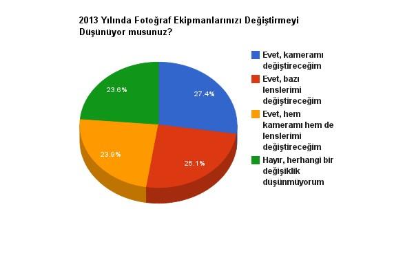 2013-fotograf-ekipman-anket