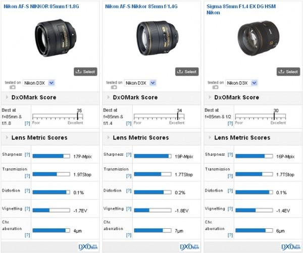 Nikon AF-S 85mm f/1.8G Lens DxOMark Test Sonuçlarında Birinci Oldu