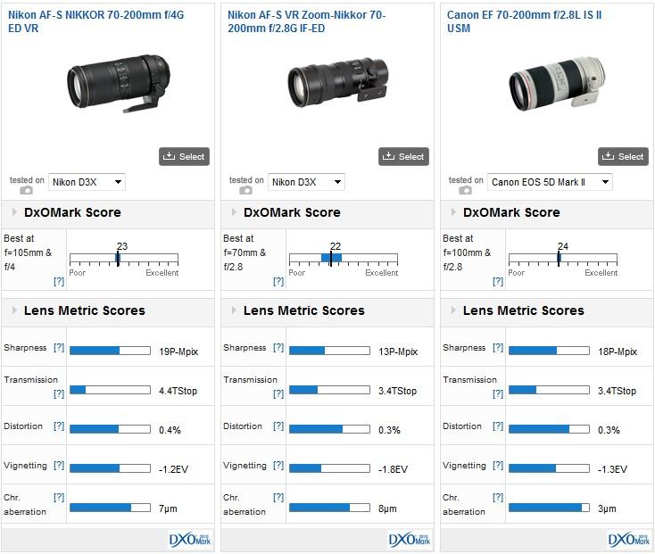Nikon-AF-S-Nikkor-70-200mm-f4G-ED-VR-lens-DxOMark