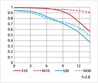 Nikon-Coolpix-A-MTF-chart-at-f2.8