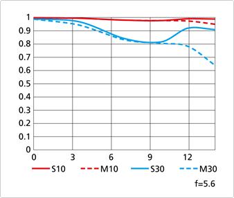 Nikon-Coolpix-A-MTF-chart-at-f5.6