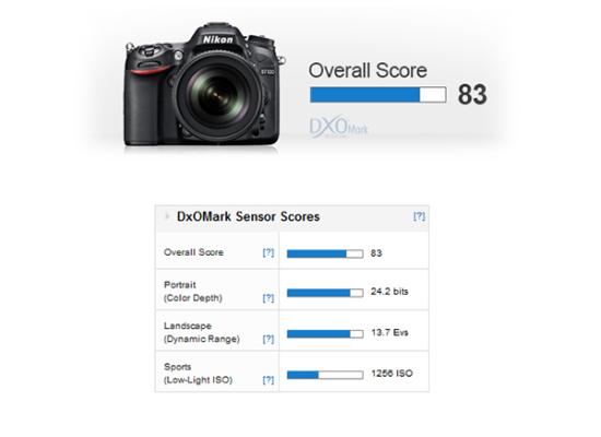 Nikon-D7100-DxOMark