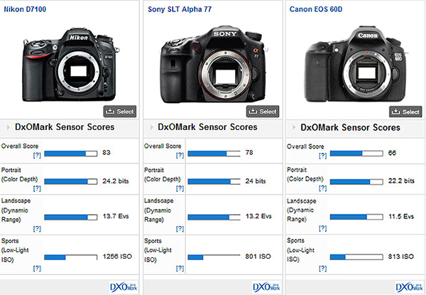 Nikon-vs-Sony-vs-Canon-DxOMark-test
