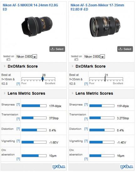 Nikkor-AF-S-14-24mm-f2.8G-ED-lens-DxOMark-test-01