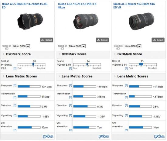 AF-S NIKKOR 14-24mm f/2.8G ED DxOMark Test Sonuçları