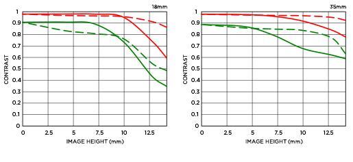 Sigma-18-35mm-f1.8-DC-HSM-lens-MTF-chart