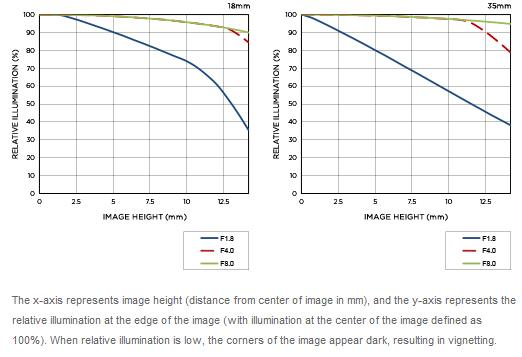 Sigma-18-35mm-f1.8-DC-HSM-lens-vignetting
