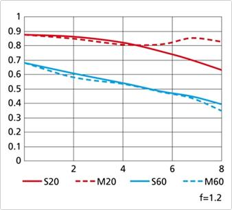 1-Nikkor-32mm-f1.2-lens-MTF-chart