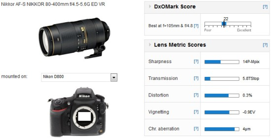 Nikon-AF-S-Nikkor-80-400-f4.5-5.6G-ED-VR_score