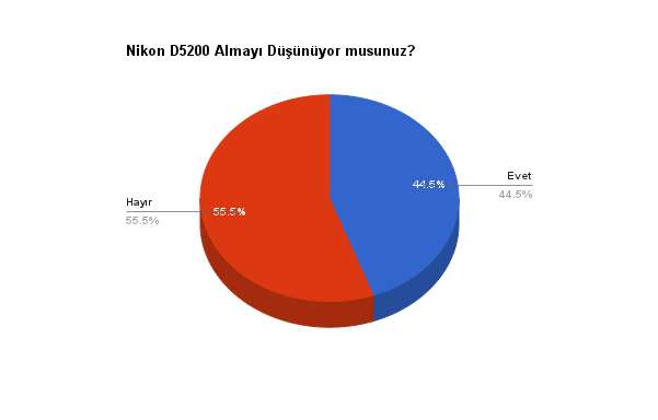 nikon_d5200_anket