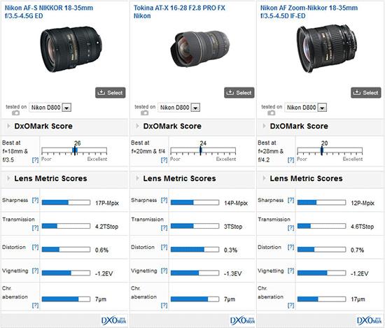 Nikkor-18-35mm-f3.5-4.5G-ED-lens-DxOMark-test