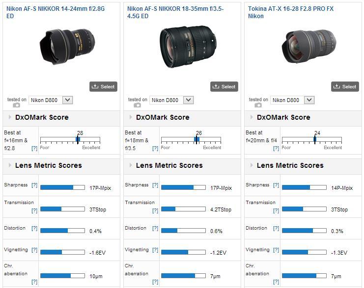 nikon-18-35mm-f-3.5-4.5-lens-dxomark
