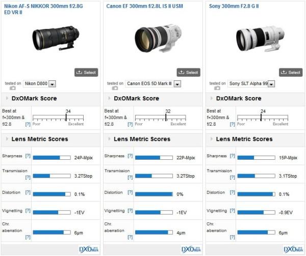 nikon-300mm-f2.8-lens-comparison