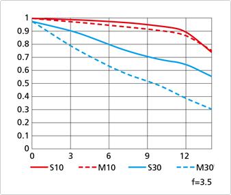 AF-S-DX-NIKKOR-18–140mm-f3.5-5.6G-ED-VR-lens-mft