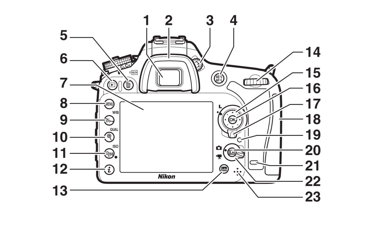 Nikon D7200 Kontrol Düğmeleri ve Açıklamaları [Arka]