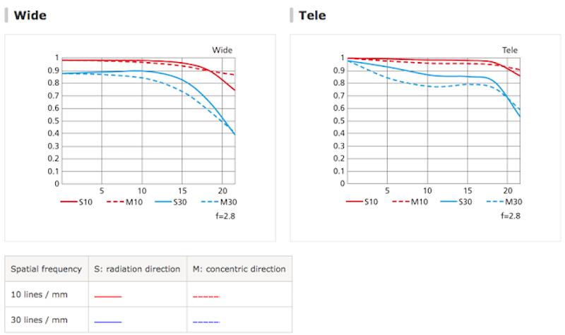 nikon-af-s-nikkor-70-200mm-f2-8e-fl-ed-vr-mtf-chart