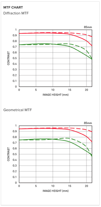 sigma-85mm-f1-4-dg-hsm-art-lens-mtf-chart