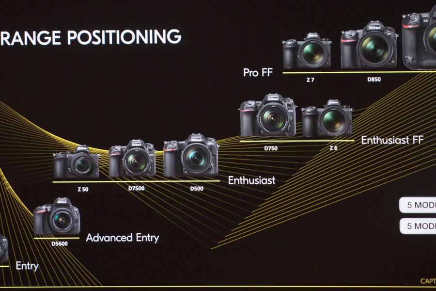 Nikon DSLR ve Aynasız Fotoğraf Makineleri Sınıflara Göre Konumlandırması
