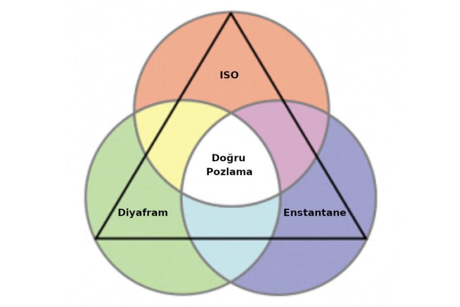 Diyafram, Enstantane ve ISO – Fotoğrafçılıkta Pozlama