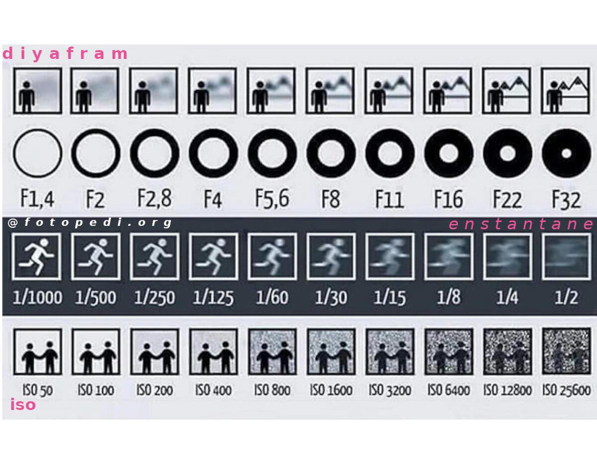 Diyafram, Enstantane ve ISO - Fotoğrafçılıkta Pozlama